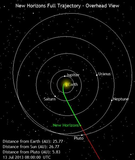 NEW HORIZONS MISSION TO PLUTO INCHES CLOSER TO FLY-BY.