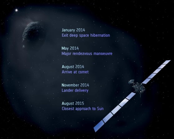 ESA ROSETTA SPACECRAFT IS READY TO WAKEUP AND CHASE DOWN A COMET.