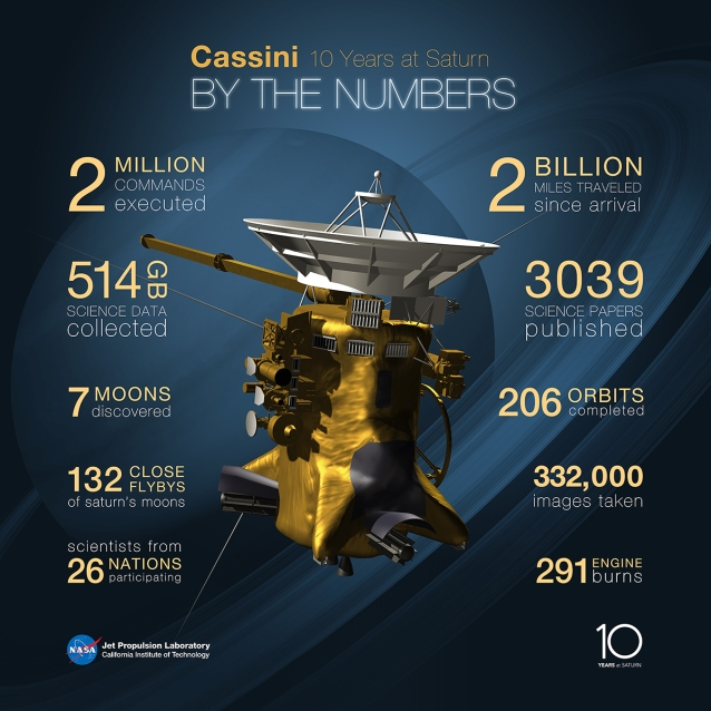 CASSINI 10 YEARS AROUND SATURN!