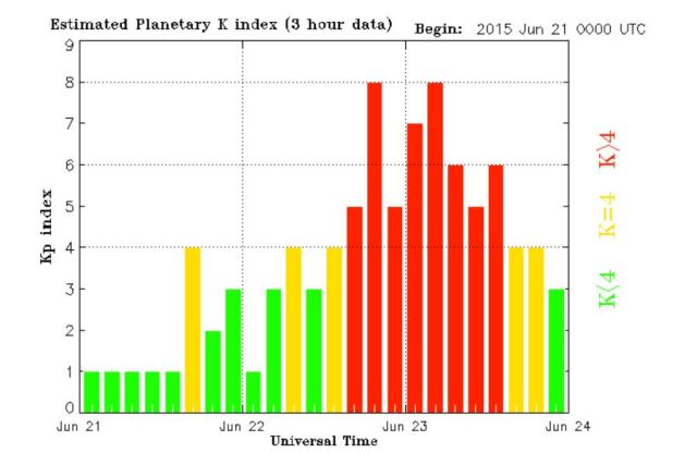 The action as recorded by NOAA's Space Weather KP index.